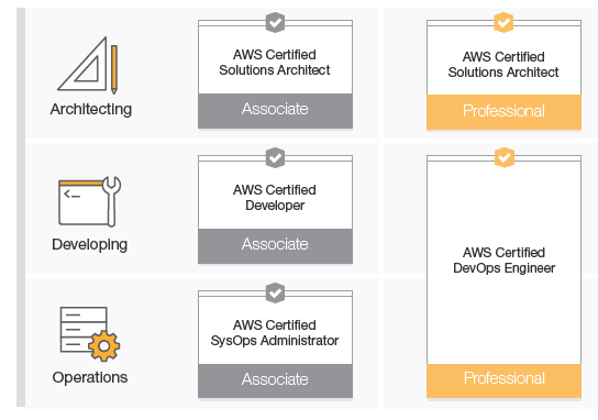 What does it cost to get AWS certification in the US? - Quora