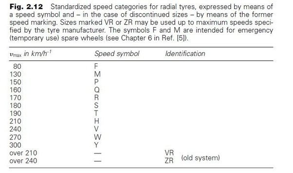 What Do Vehicle Tyre Numbers Sizes Mean Quora