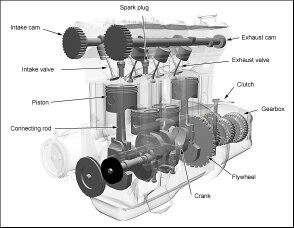 how does a car engine work? quora how does a steam engine work suction stroke in this stroke piston moves from tdc(top dead centre) to bdc(bottom dead centre) and air fuel mixture is sucked into the combustion chamber