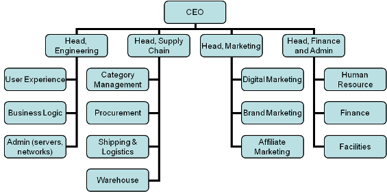What Do Typical E Commerce Teams In Retail Companies Look
