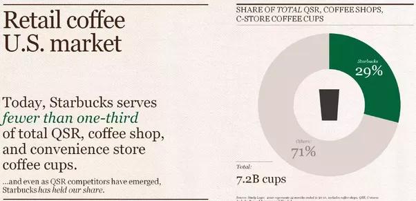 starbucks market analysis
