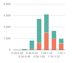 Average 10k Time >> What Are Good 5k And 10k Times For Running Quora