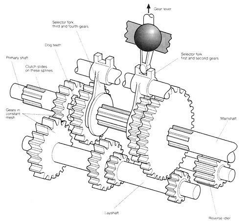 Which Type Of Gears Are Used In Tractors