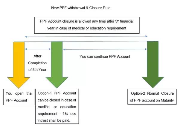 Maturity of ppf account
