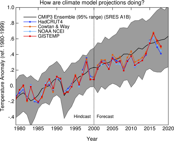 Do climate scientists acknowledge the inaccuracy of predictions? - Quora