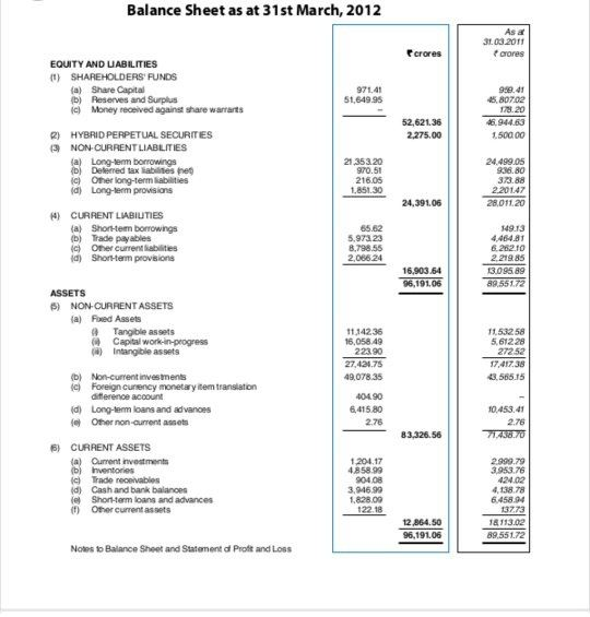 ... Under The Companies Act And Almost Every Company Use This Format To  Prepare Their Balance Sheet. The New Format Of Balance Sheet Looks Like  This:   Balance Sheets Format