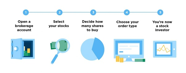 How do i buy shares in an ipo online