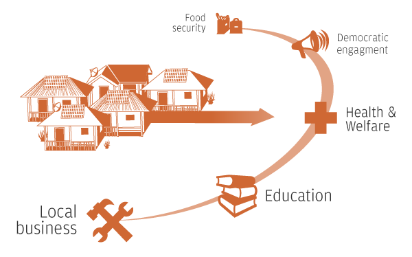 how can we develop a village as a smart village in india quora