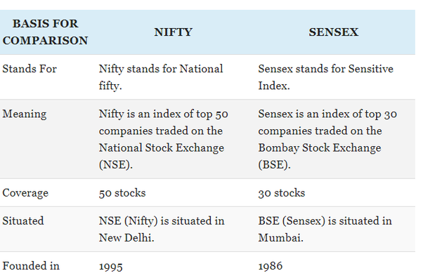 what is sensex  nifty  bse  nse  and sebi