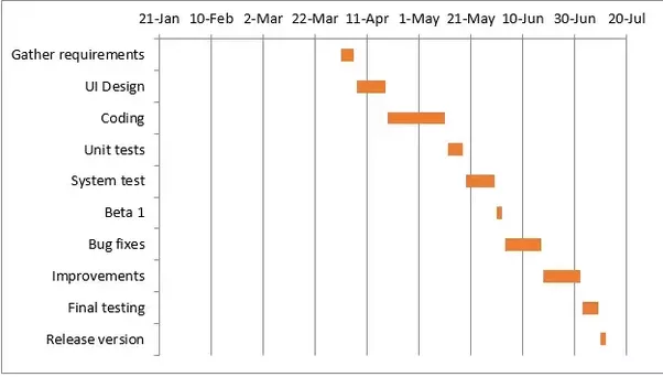 How to create a gantt chart quora your excel chart is starting to look like a normal gantt chart isnt it for example my gantt diagram looks like this now ccuart Gallery