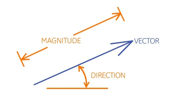 What is magnitude quora if you were to represent a vector as an arrow the direction would be the angle between the arrow and a reference place and the magnitude would be the ccuart Choice Image