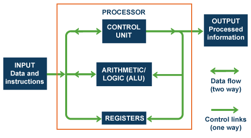 7402 Connection Diagram And Function Table