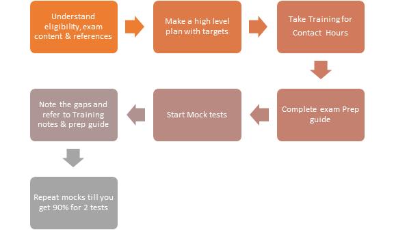 » How to study for the PMP exam » Entangled.com
