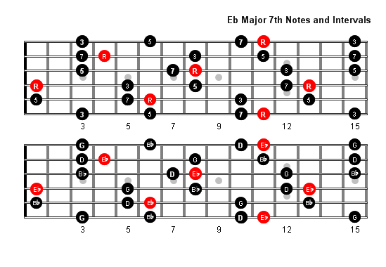 How to play the Eb note on the guitar? Which string and which ...