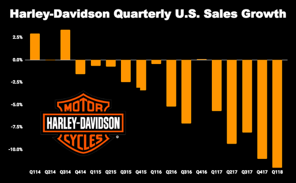Are Harley-Davidson motorcycles worth the money or it is all hype
