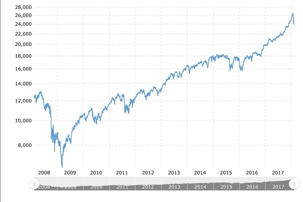 Is there anyone who stayed invested in the stock market through the 2008 crash? If yes, what is ...
