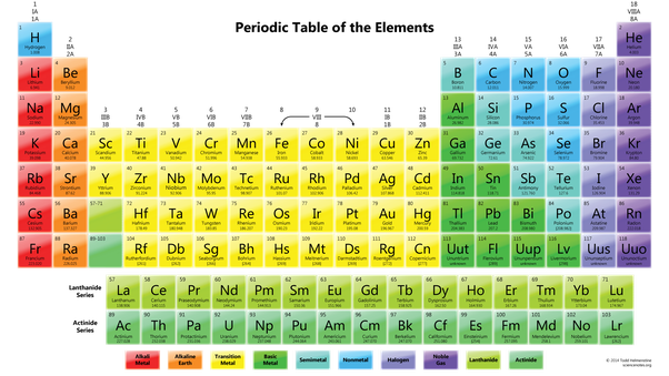 What Are The Trends In The Periodic Table Quora