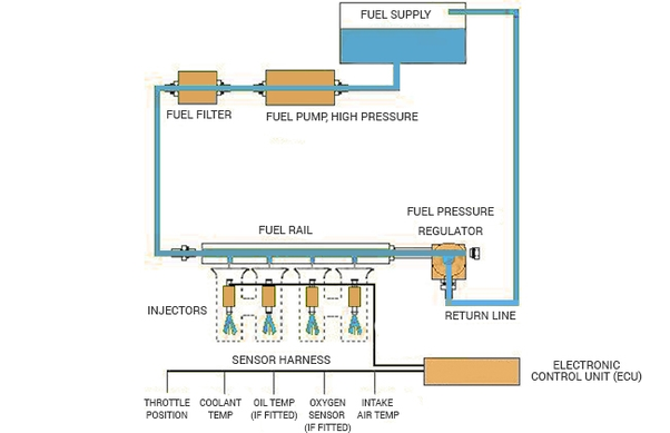 how does a multi point fuel injection system work in a petrol engine rh quora com engine fuel system diagram top fuel engine diagram