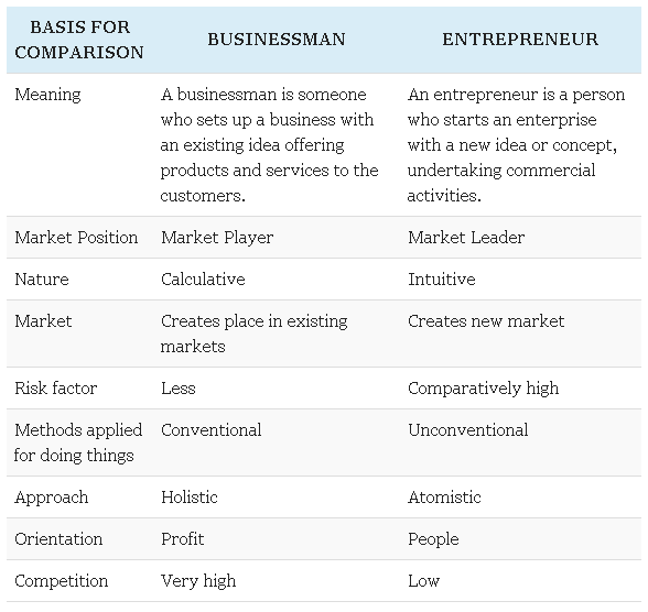 What is a businessman