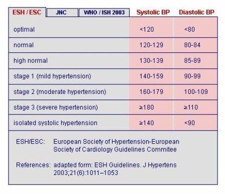 Si 110/70 est une pression artérielle normale, quelle est..