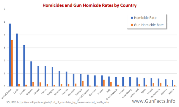 If europe manages to live peacefully without guns why is the us so of interest is the left side of the chart notice that the rate of gun homicides drops very sharply with the first european nation but total homicides ccuart Gallery