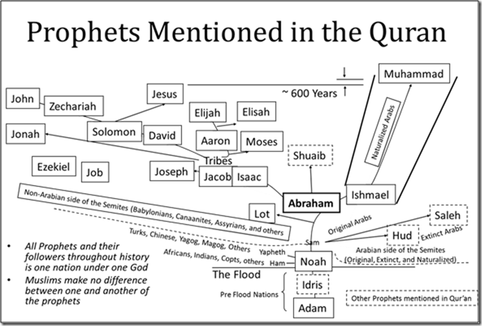 How many prophets of Islam were there? - Quora