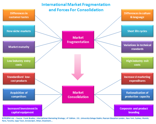 Consolidating a fragmented market