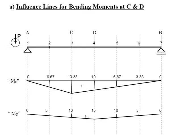 What Is The Definition Of An Influence Line Diagram What Is The Use