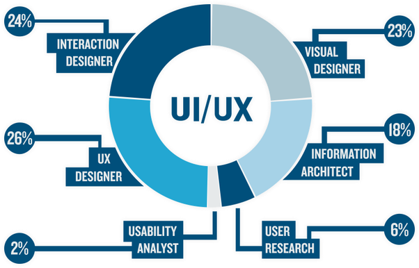 What are the best UI and UX design agencies in Mumbai? - Quora