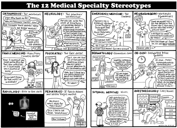 What kind of medical specialties attract certain kind of