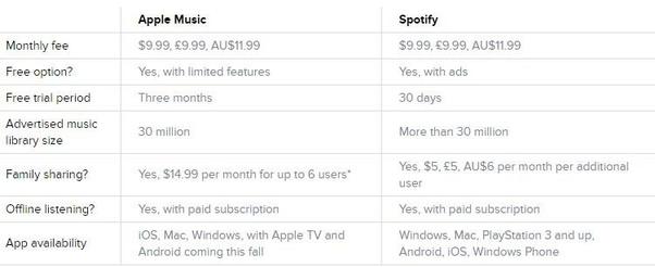 Should I get Apple Music or Spotify premium? - Quora