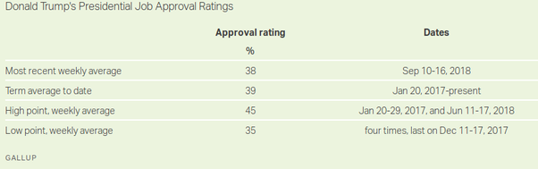 presidents approval rating rose - 878×277