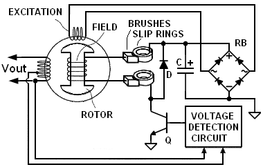 what are the functions of avr in a generator