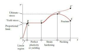 What is the difference between upper yield point and lower yield here is a stress strain curve which has a better defined yield value lower ccuart Images