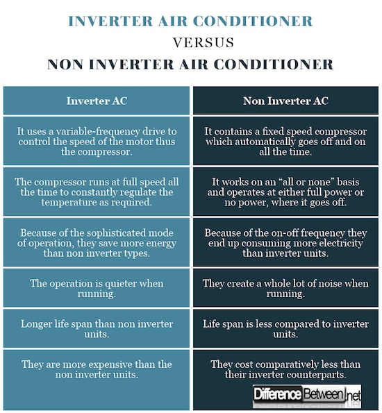 Image result for difference between inverter air conditioner and normal air conditioner