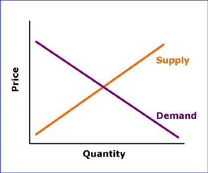 Which Has A Stronger Impact In Determining The Market Price The