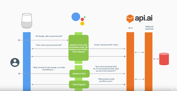 How Does Google Assistant Work