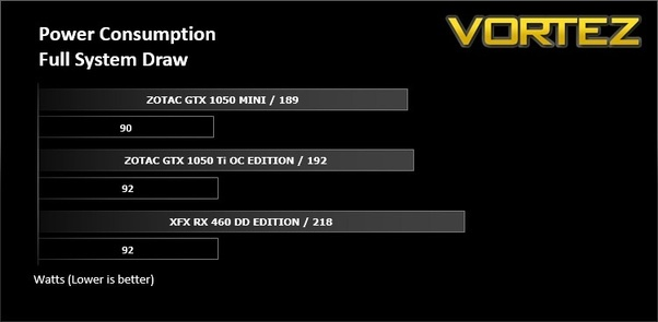 Is 500W of PSU enough for GTX 1050Ti and i3 6100 CPU? - Quora