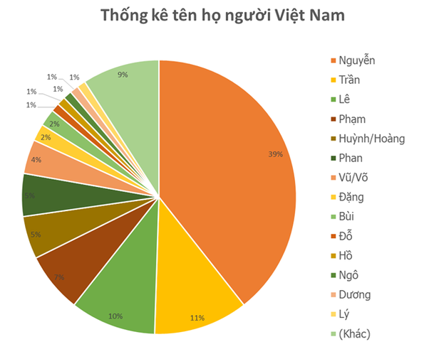 What are the most common Vietnamese last names? - Quora