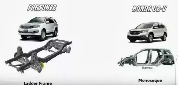 Which part of an automobile is the chassis? - Quora