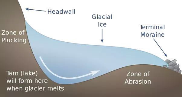 What are the types of glacial erosion quora 2abrasion the moving ice grind and polishes the rock surface with the help rock fragment which are held firmly within the body of the glacier e ccuart Image collections