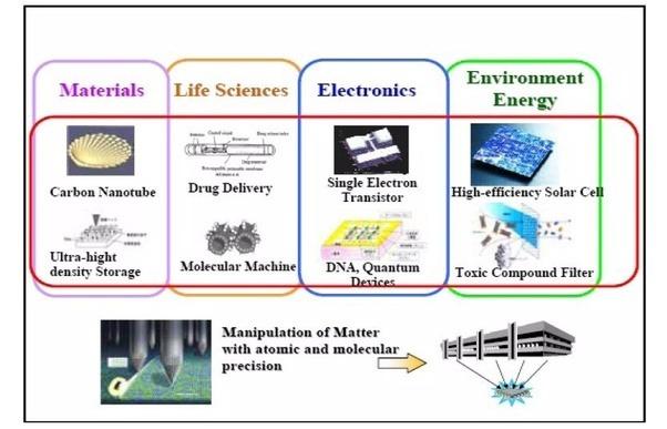 Help on dissertation nanotechnology