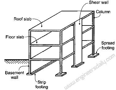 What Is The Basic Difference Between A Load Bearing