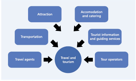 similarities between hospitality and tourism