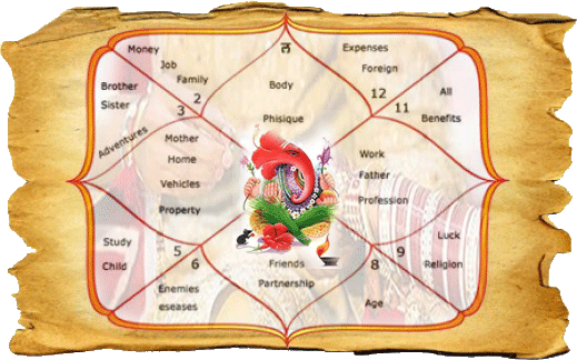 Scientific astrology vedic matchmaking