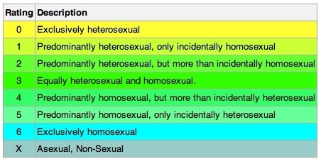 kinsey scale test accurate