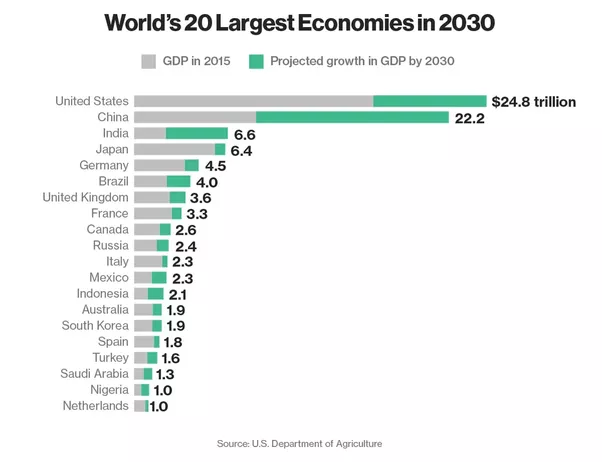 Image result for india gdp growth 2025