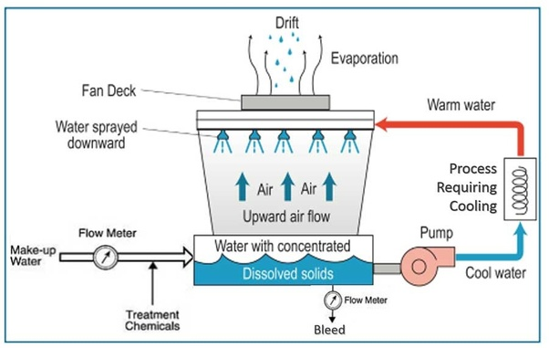 How do cooling towers work? - Quora