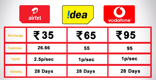 What are outgoing validity extension plans in Airtel, Idea and