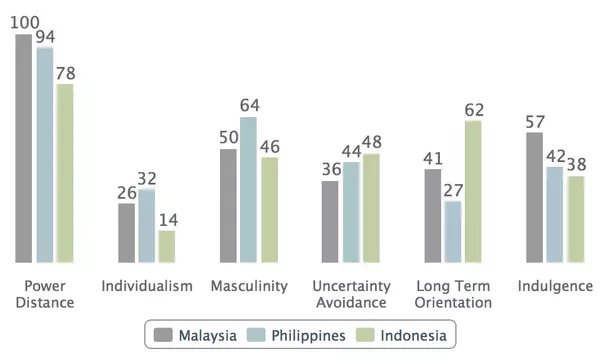 What are the cultural similarities and differences between Singapore, Malaysia, and Indonesia